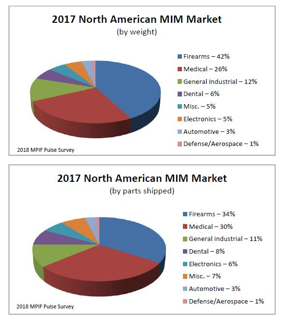North American Metal Powder Shipments