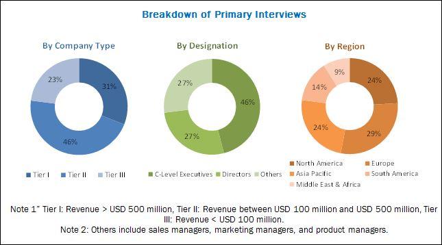 breakdown of primary interviews